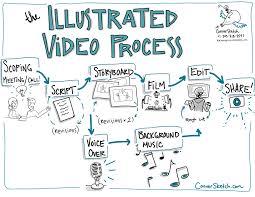 videos u2014 graphic facilitation for organizational change conversketch