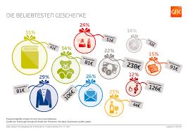 Stadtstrand Bad Kissingen Gfk Analyse Zum Bevorstehenden Weihnachtsgeschäft Gfk Germany