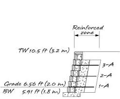 Retaining Wall Design - Design of a retaining wall