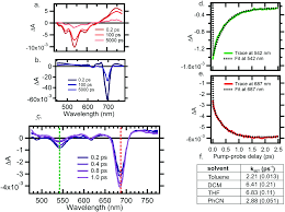solvent dependent photo induced dynamics in a non rigidly linked