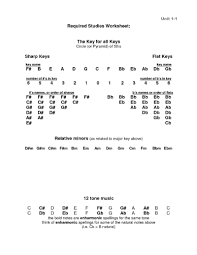 sharps flats key from notation discussion forums banjo hangout