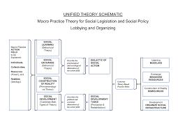 unified community organizing theory