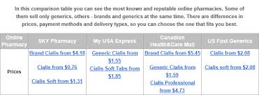 cialis daily price csmi solutions