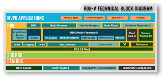 about rdk rdk central reference design kit