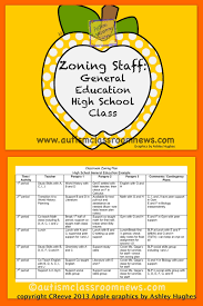 top 5 reasons to zone staff back to staff zoning staff