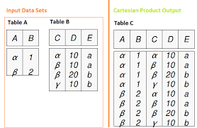 Joining Tables In Sql Comprehensive Introduction To Joining Merging In Sas