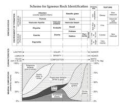 Mohs Hardness Scale Worksheet Regents Earth Science At Hommocks Middle Rocks And Minerals