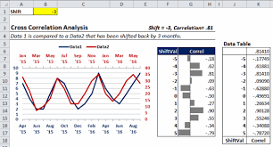 Exle Of Data Analysis Report by Cross Correlations Part 2