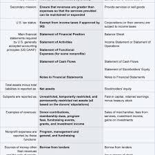 non profit financial statement template free fern spreadsheet