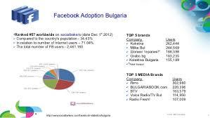 koketna bg ibm social business strategy by robert blatnik bg ibm connections e