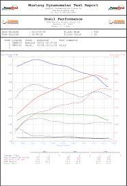 subaru cvt diagram dyno tested 2015 subaru forester xt aem intake grimmspeed ebc