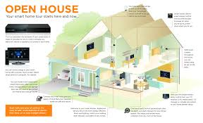 home features blog smart home automation smart home guru