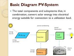 what is pv system photovoltaic pv system is an electrical