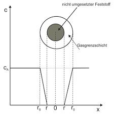 kugeloberfläche makrokinetik chemgapedia