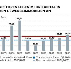 Angebote K Hen Gewerbeimmobilien Investoren Kaufen In Deutschland Für