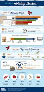 Friday After Thanksgiving Federal 2015 Shopping Trends And Statistics Navy Federal Credit Union