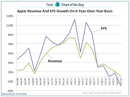 M To Ft by Heardhomecom Remarkable Chart Of The Day Apples Growth Disappears