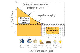 cave projects when does computational imaging improve performance