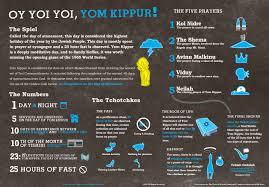 yom jippur oy yoi yoi yom kippur infographic mike wirth