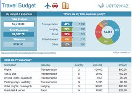 Travel Budget Template Excel Spreadsheet Template Simple Budget Template Budget Template