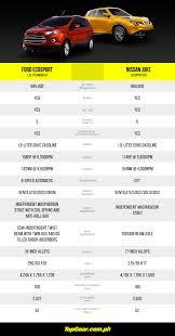 nissan almera vs toyota vios philippines spec sheet brawl ford ecosport versus nissan juke top gear ph