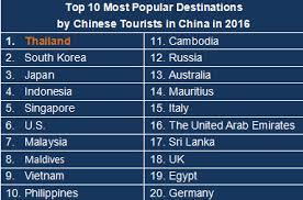 outbound tourism statistics in 2016 122 million
