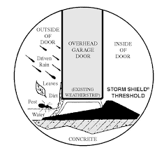 sensible solutions 3020 storm shield 20 foot garage door threshold