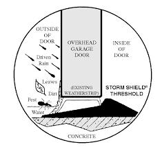 sensible solutions 3020 storm shield 20 foot garage door threshold