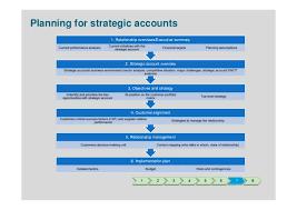 account plan template strategic plan template blog strategic plan