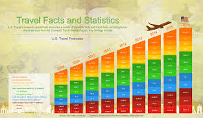 travel forecast images Infographic tourism forecasts from 2008 to 2016 gateway jpg
