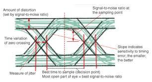eye diagram basics reading and applying eye diagrams edn