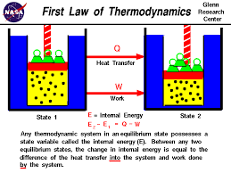 any thermodynamic system in equilibrium has a state variable called internal energy e