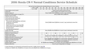 2006 honda civic service schedule 2004 honda crv maintenance schedule car insurance info