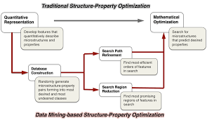 Space Optimization A Predictive Data Mining Approach For Microstructure Optimization