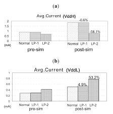 jlpea free full text using a voltage domain programmable