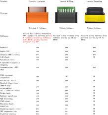 launch x431 the blog of autonumen icarscan comparison