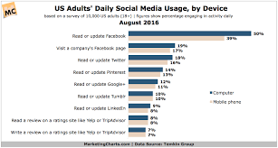 almost 1 in 5 americans visit a company page on every day