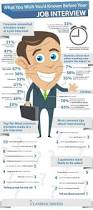 what should your cover letter say 23 best images about career on pinterest resume tips interview