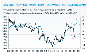 uk unemployment in danger of exposing lie used to create the