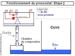 chambre de compression tout electromenager fr pièces détachées pressostat