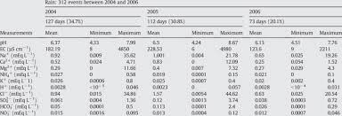 Water Properties Table Various Physico Chemical Properties Of Rain Water Between 2004 And