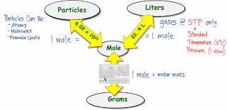 the mole wongchemistry