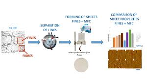 polymers free full text pulp fines u2014characterization sheet