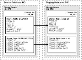 Alter Table Modify Column Oracle Change Data Capture