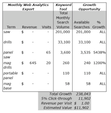 sales keywords seo estimating sales potential from keywords and phrases