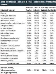 2015 Federal Tax Tables The 35 Percent Corporate Tax Myth U2013 Itep