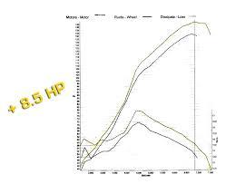 lexus isf dyno bmc high performance air filters