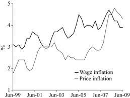 bureau of change year end change in hourly wage and pricesource australian bureau