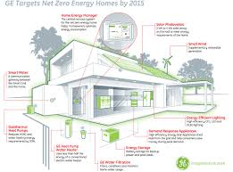 zero energy home plans ge says net zero energy home achievable by 2015 greentelecomlive