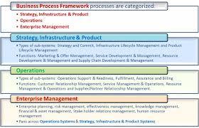 telecommunication management systems u0026 network u2013 tech talk